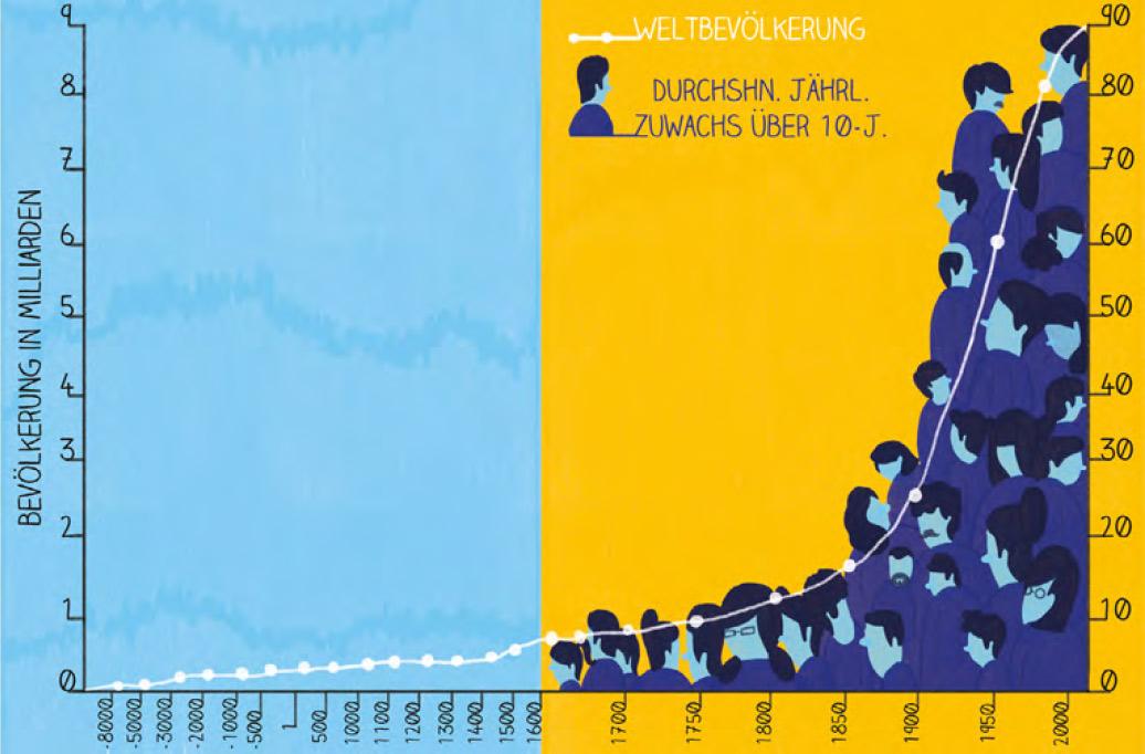 Bevölkerungswachstum (Sofia Sita für transform)