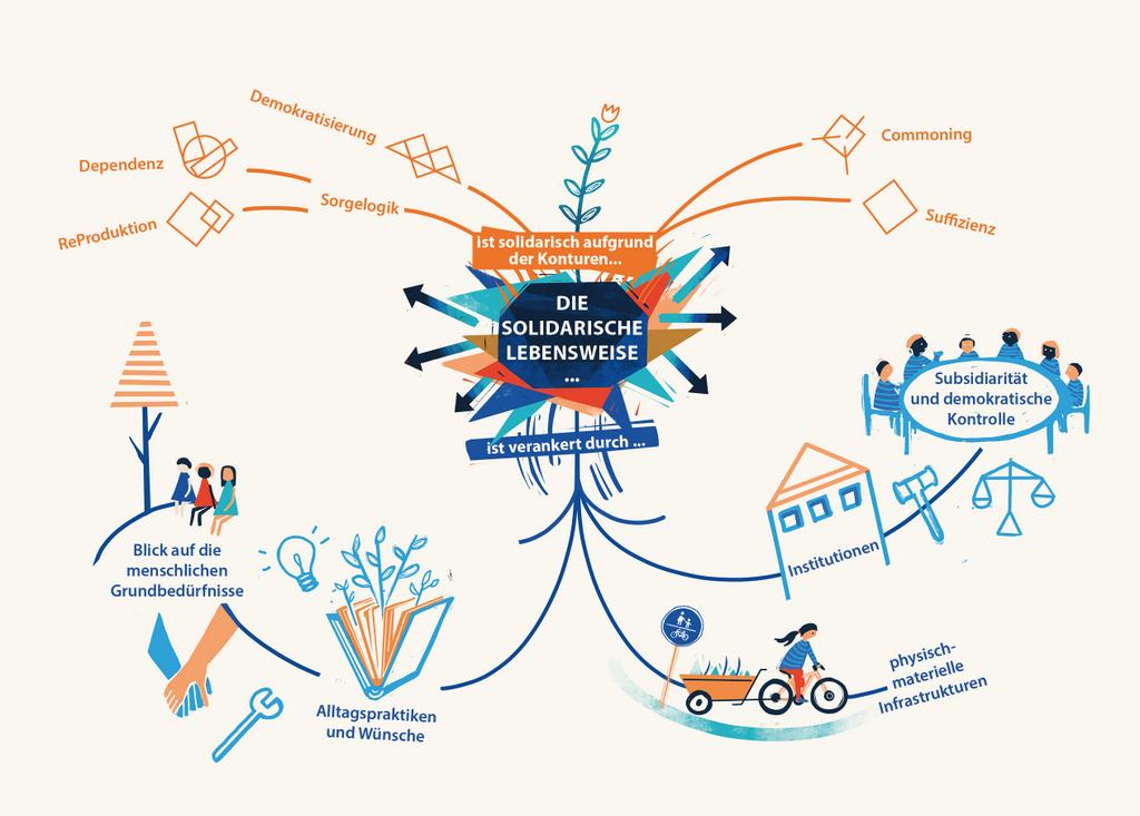 Wie kann eine solidarische Lebensweise gelingen? Die Autoren stellen fünf Prinzipien vor. Illustration: Katharina Roth